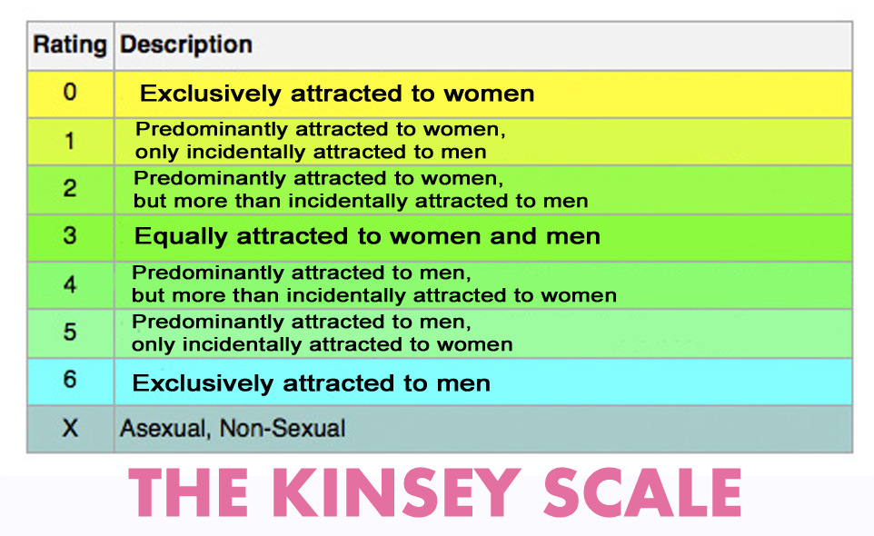 Kinsey scale incidentally homosexual adoption