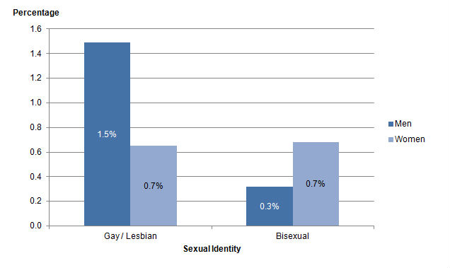 Percentage of women who are bisexual
