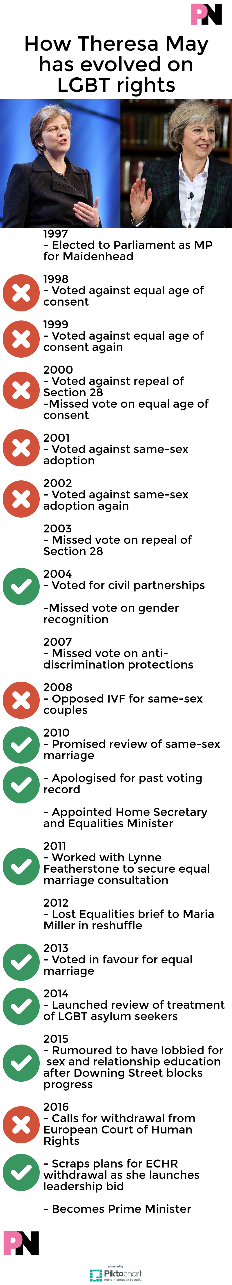 fact check what actually is theresa s record on lgbt rights  theresa infographic