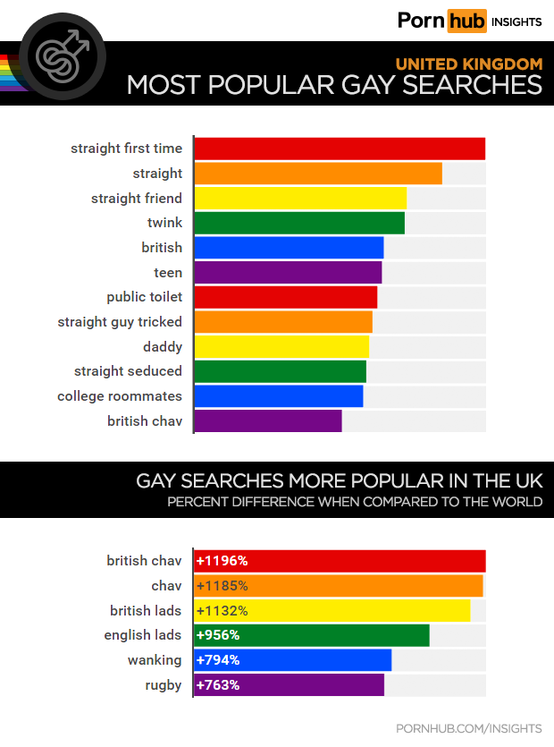 Gay searches