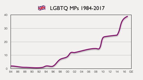 A graph shows the growing number of out MPs