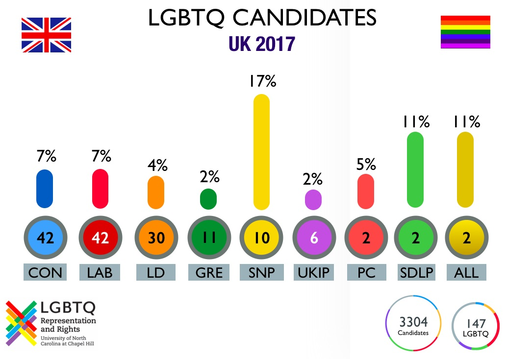 A chart shows the Tories and Labour tied for number of LGBTQ candidates, while the SNP have the most