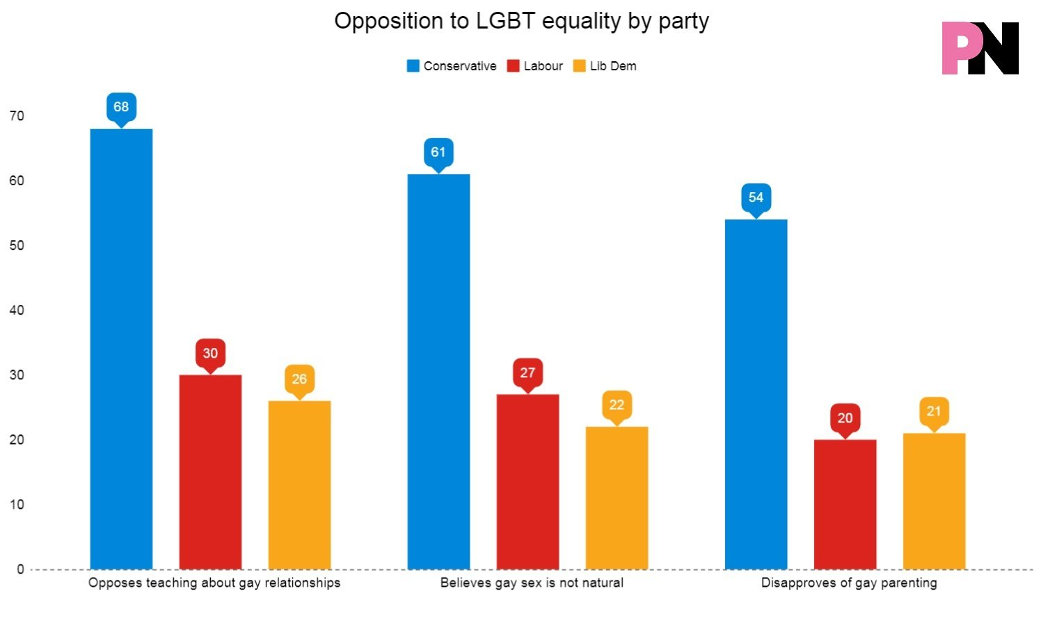 Opposition to equality by party