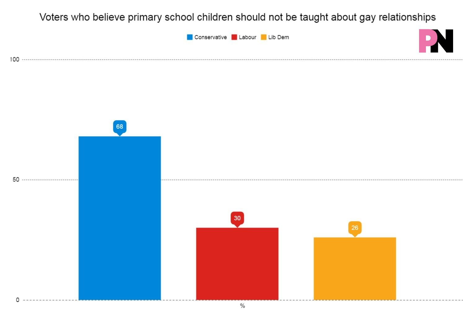 Graph showing voters who oppose gay-inclusive primary education