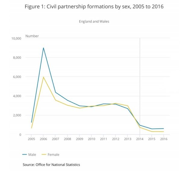 Civil Partnerships in England, Scotland and Wales (ONS)