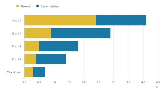 1mn Brits identify as lesbian, gay or bisexual - official stats