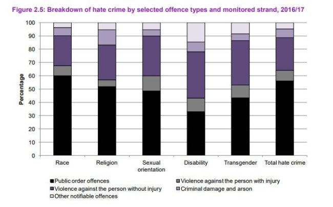 an essay on homophobia and hate crimes Campaigners call for tougher laws after hate crimes against  homophobic attacks in uk rose 147%  the highest prison sentence a court can give for homophobic, .