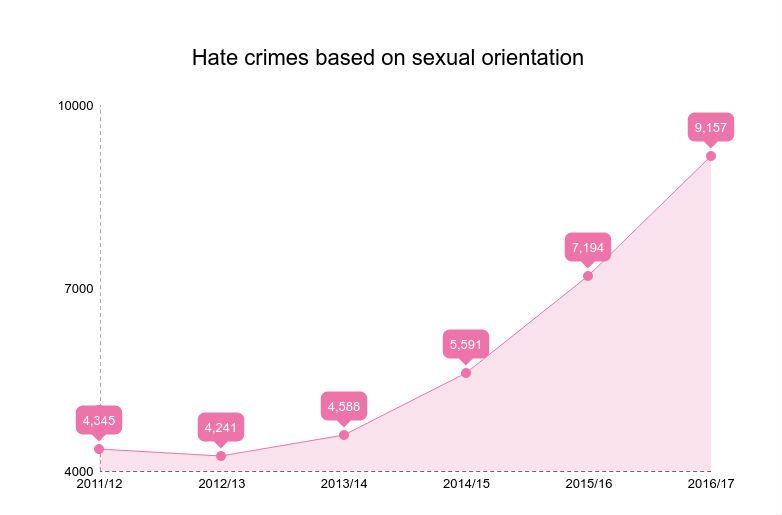 sexual orientation stop the hate Recorded hate crimes are up 17% from last year, and have more than doubled in the last 4 years racial hate crimes have increased 14% year on year, while those based on sexual.
