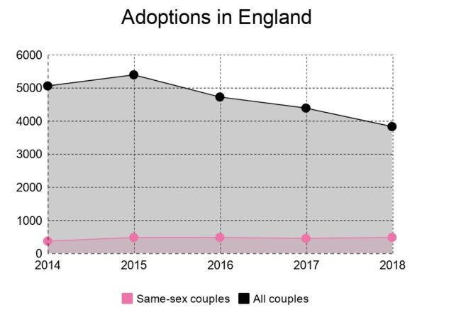 A stat table graph shows LGBT statistics that same-sex adoptions have remained stable, as total adoptions declined