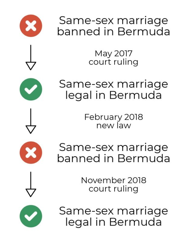 A chart shows the status of same-sex marriage bans in Bermuda