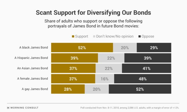 A chart shows the public's opposition to a gay James Bond