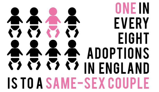 A graphic explains that one in every eight adoptions in England is to a same-sex couple