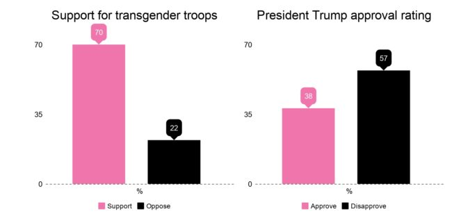 Just 38 percent of voters think Donald Trump is doing a good job, but most Americans support trans troops