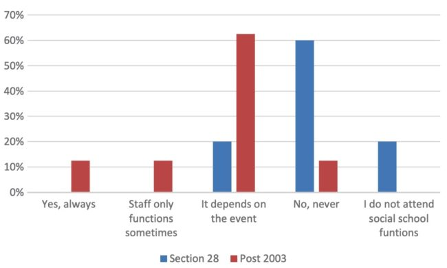 LGBT teachers responded to the survey on section 28