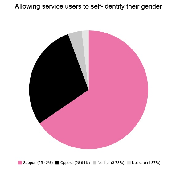 65 percent of respondents said people should be able to use services matching their gender identity without providing 'proof'