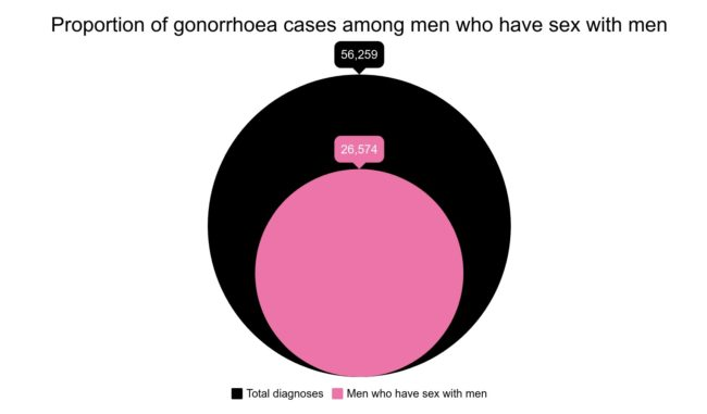 26,574 cases of gonorrhoea were recorded among men who have sex with men in 2018, 47 percent of the total