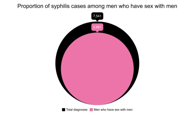 Three-quarters of syphilis diagnoses are among men who have sex with men in 2018