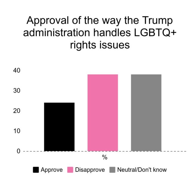 Just 24 percent of Americans approve of the way Trump handles LGBT+ issues