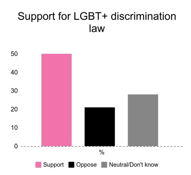 Voters support a LGBT+ non-discrimination law
