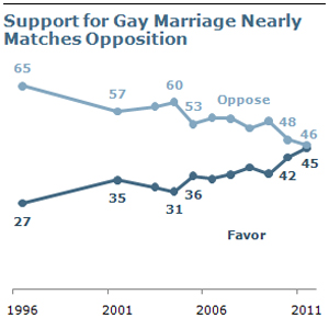 Support for gay marriage appears to be rising, while opposition lowers. (Image: Pew Research Center)